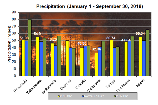 Year To Date Rainfall Forecasts Fire Weather Wildland Fire